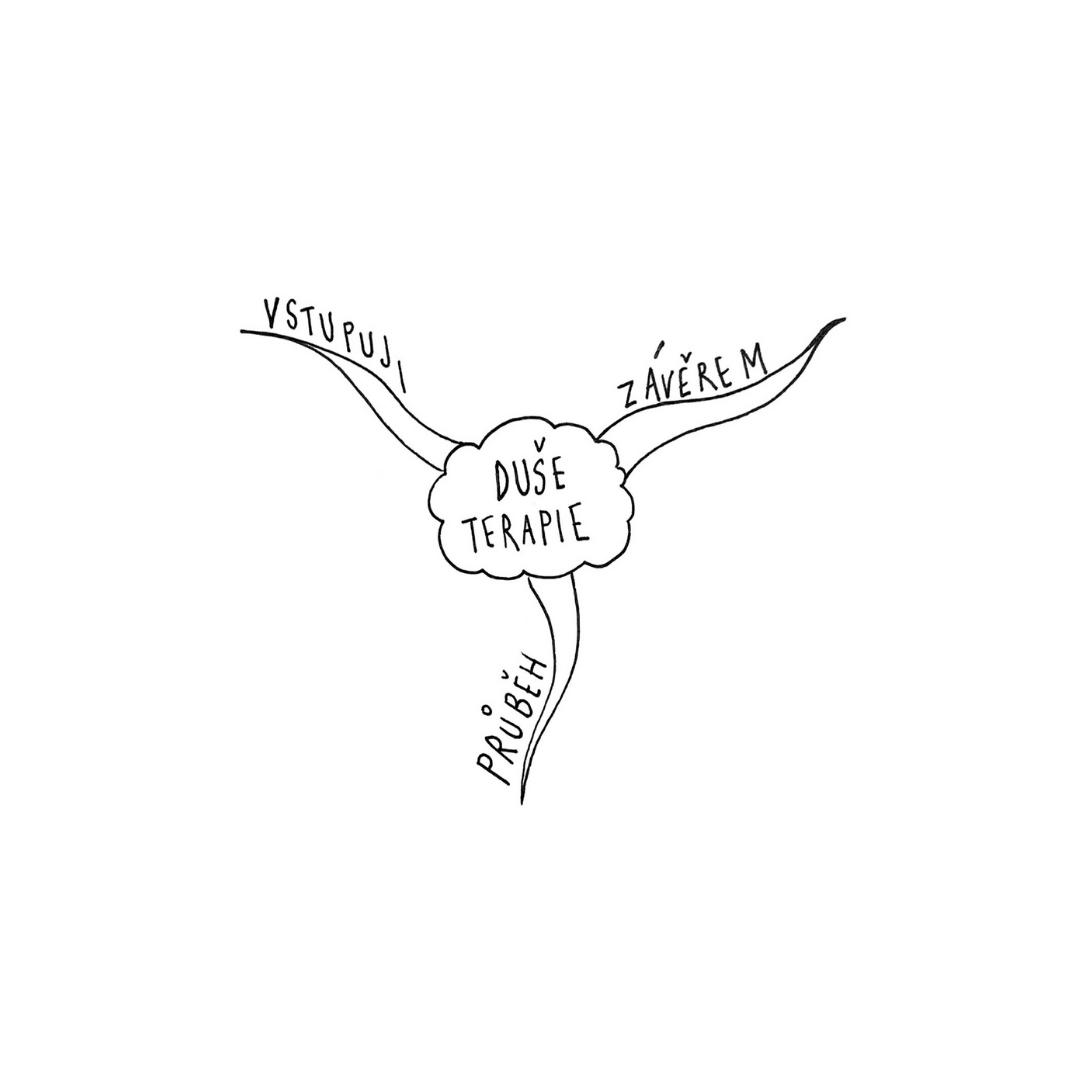myšlenková mapa terapeutický deník
