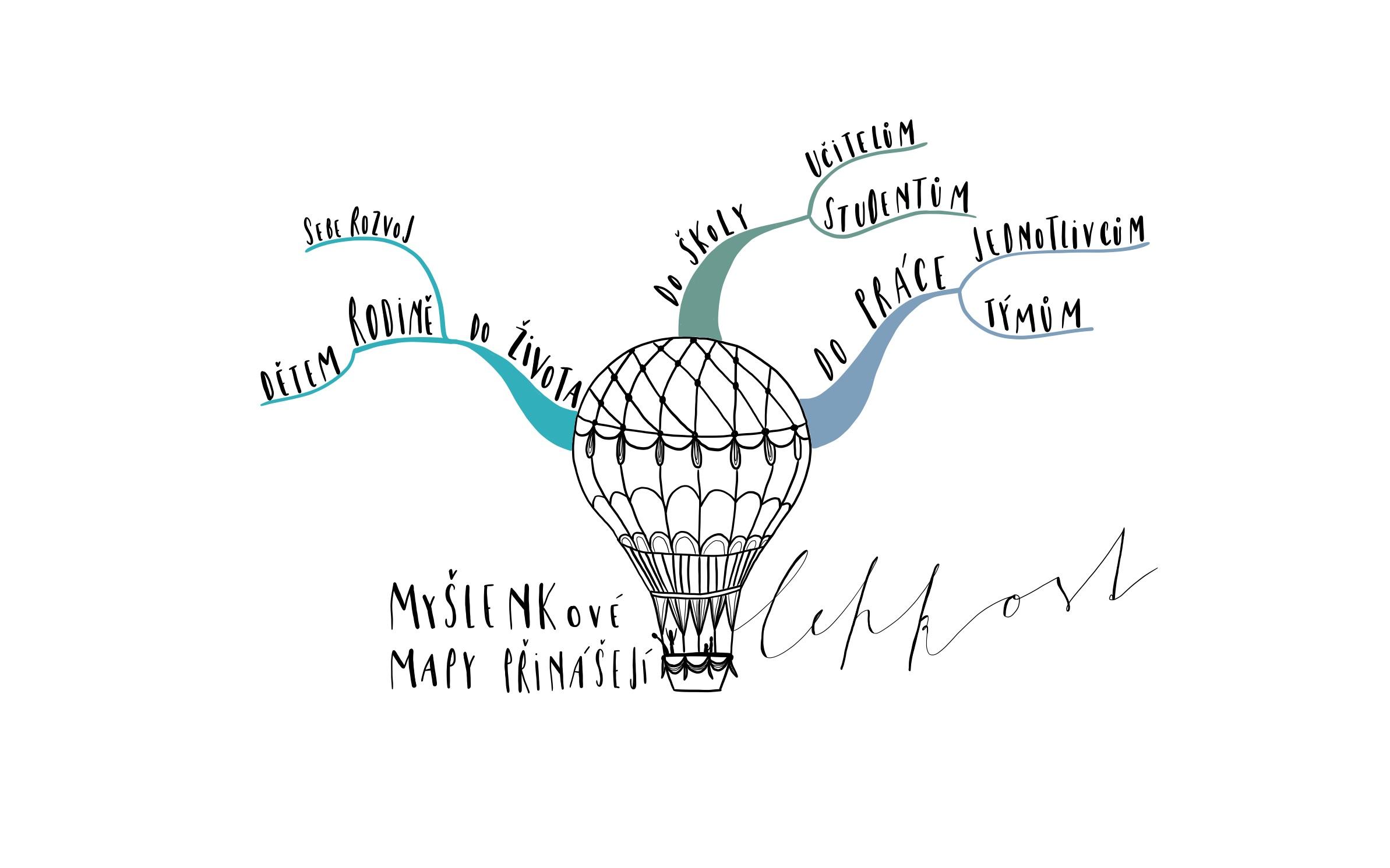 Myšlenková mapa pro děti doškoly dopráce